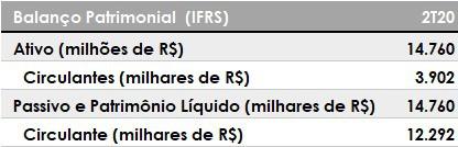 Cálculo de liquidez corrente da GOL Linhas Aéreas.
