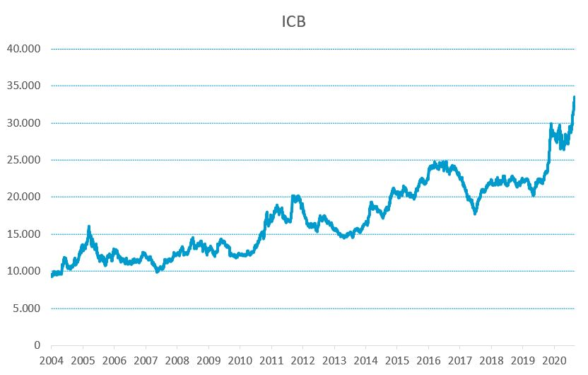 Evolução história do índice de commodities brasil (ICB)